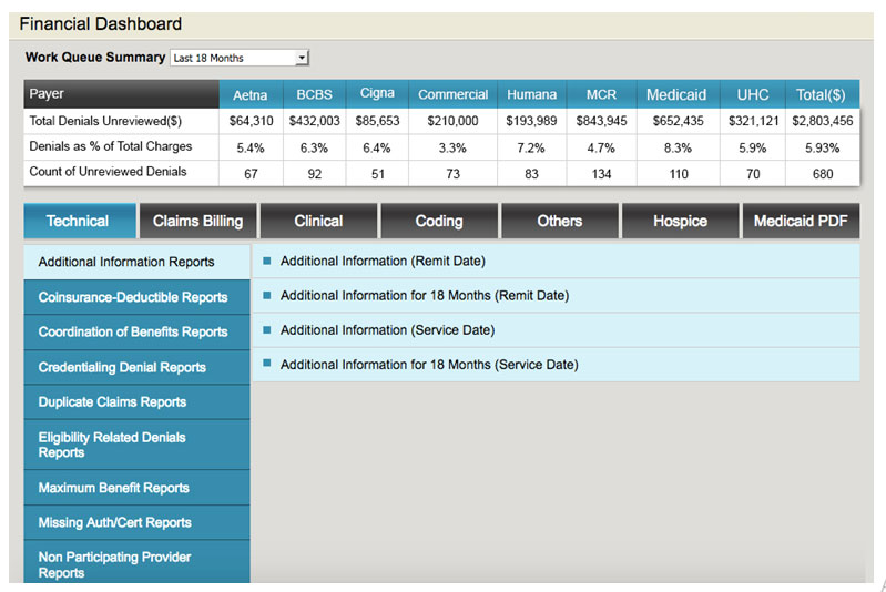 Denials Management Software - Financial Dashboard